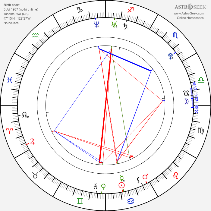 Chris Hunter - Astrology Natal Birth Chart