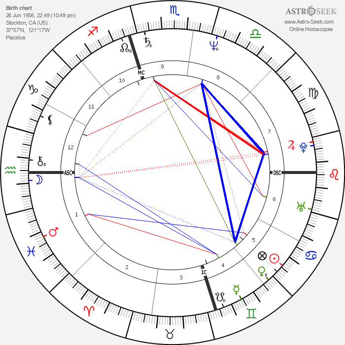 Chris Isaak - Astrology Natal Birth Chart