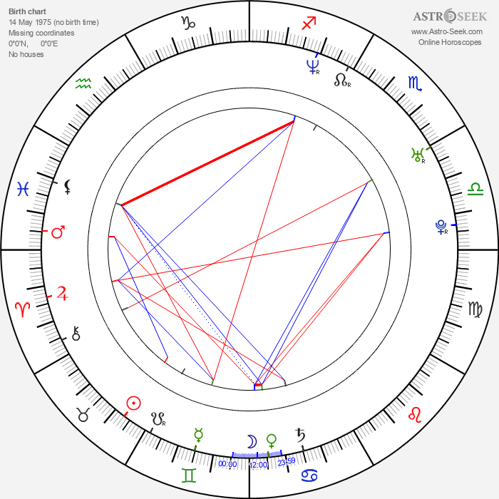 Chris Kramer - Astrology Natal Birth Chart