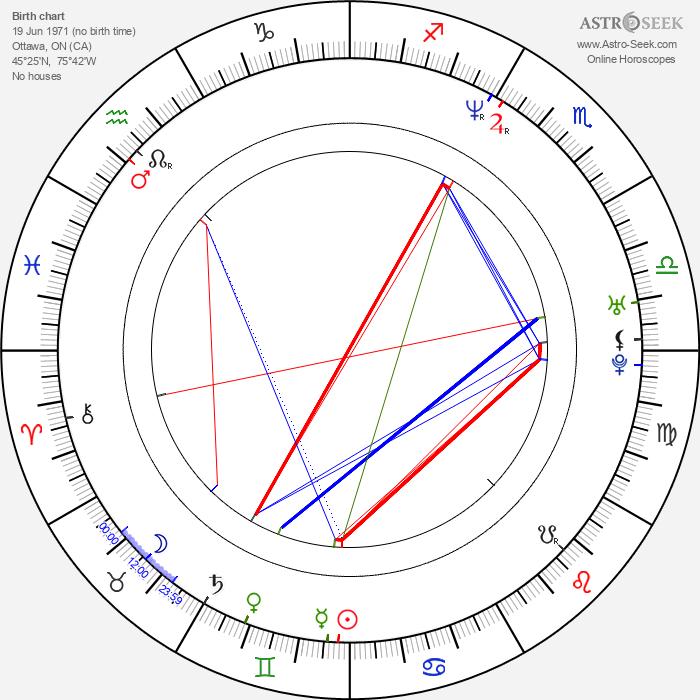 Chris Logan - Astrology Natal Birth Chart