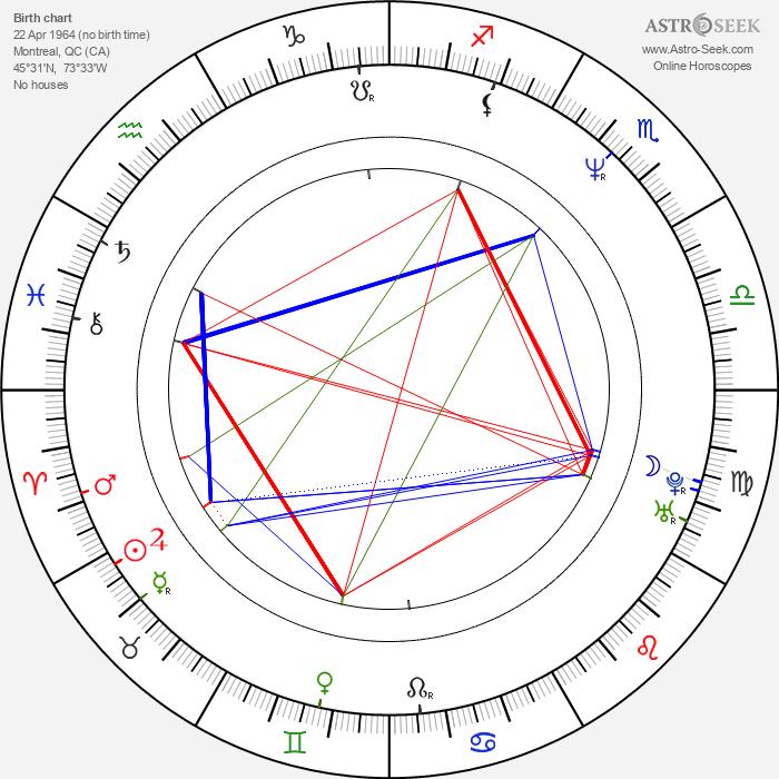 Chris Makepeace - Astrology Natal Birth Chart