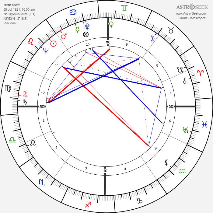 Chris Marker - Astrology Natal Birth Chart