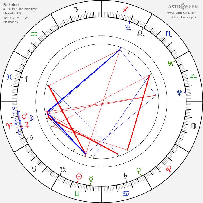 Chris Meyer - Astrology Natal Birth Chart