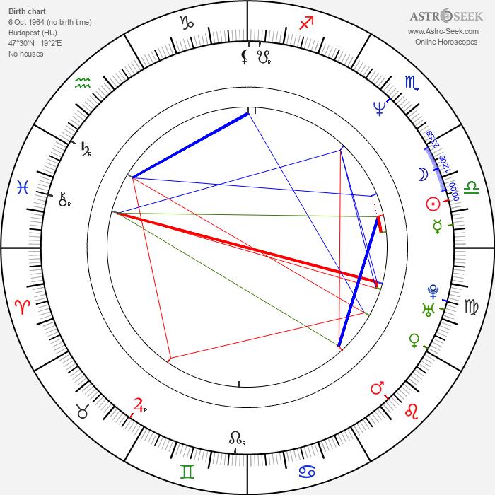 Chris Mountain - Astrology Natal Birth Chart