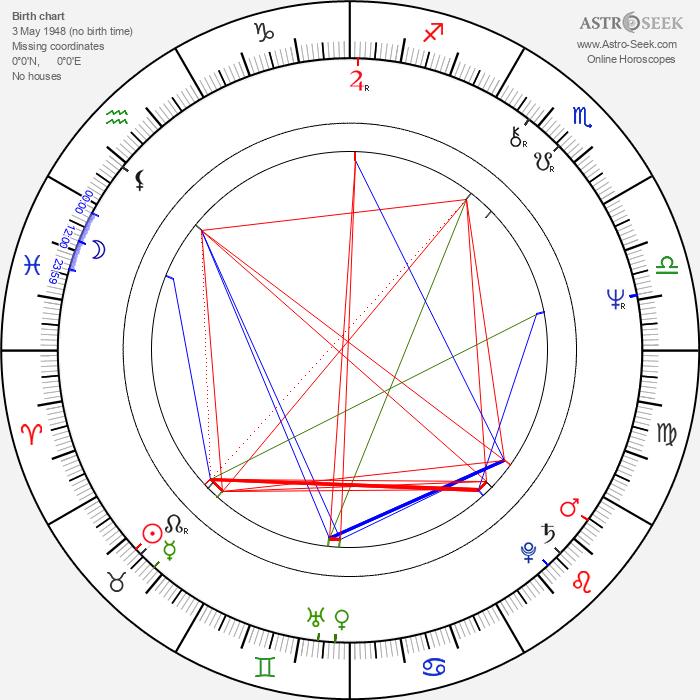 Chris Mulkey - Astrology Natal Birth Chart
