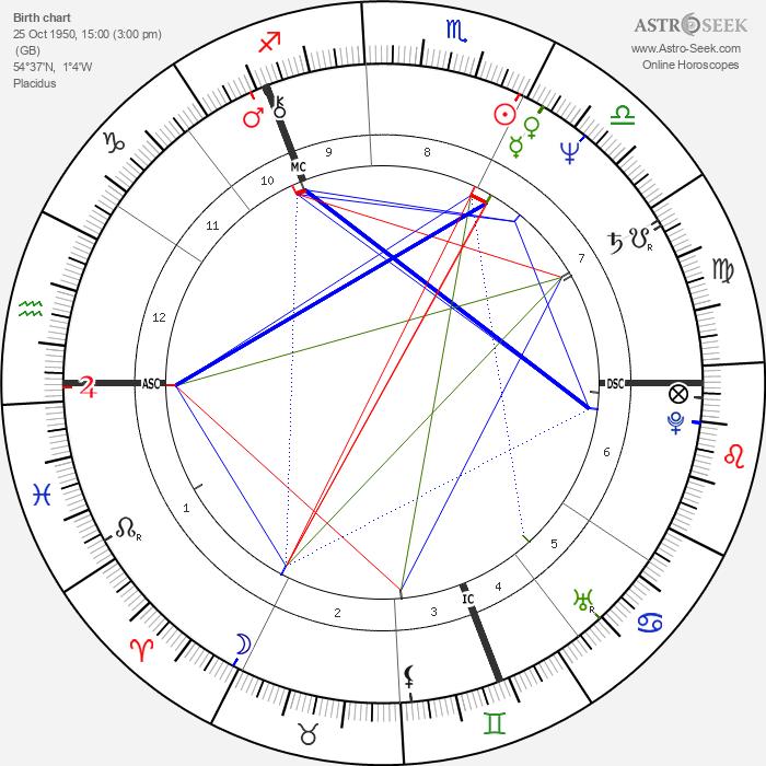 Chris Norman - Astrology Natal Birth Chart