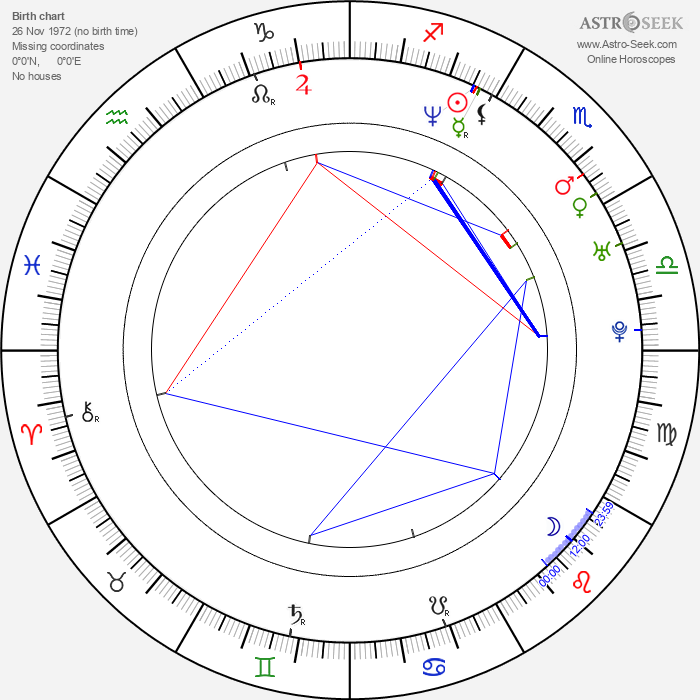 Chris Osgood - Astrology Natal Birth Chart