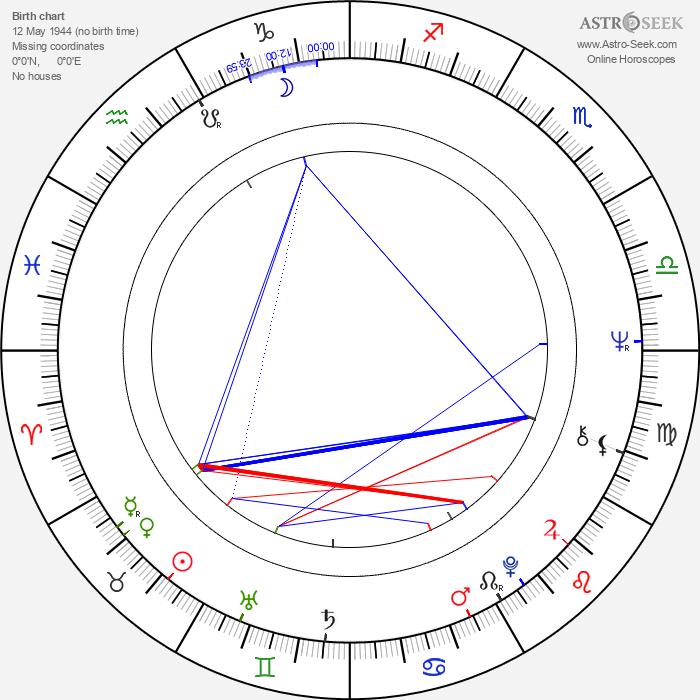Chris Patten - Astrology Natal Birth Chart