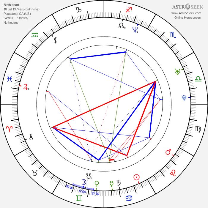 Chris Pontius - Astrology Natal Birth Chart
