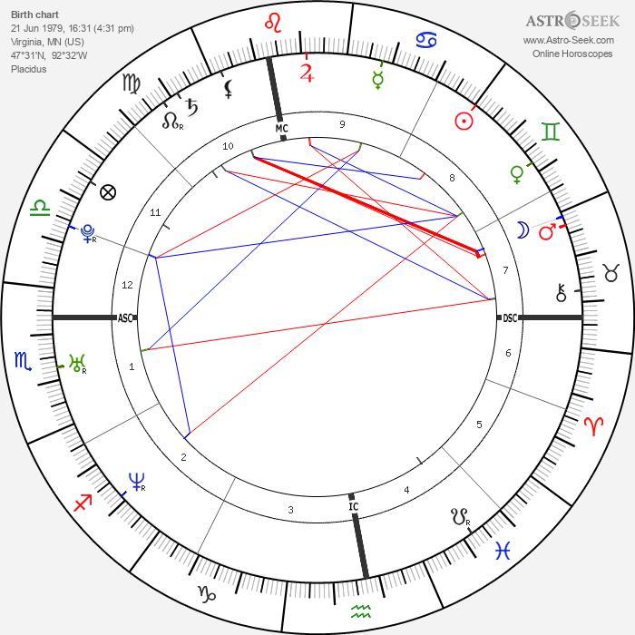 Chris Pratt - Astrology Natal Birth Chart