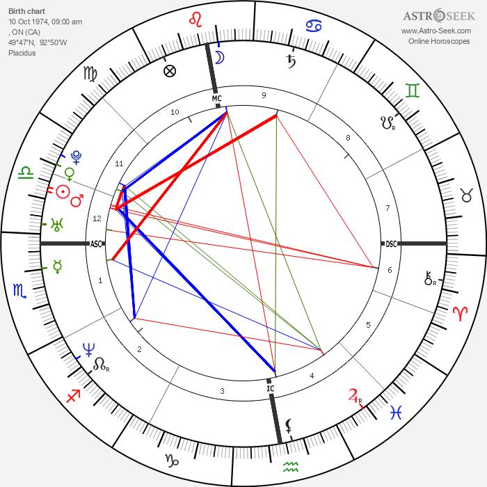 Chris Pronger - Astrology Natal Birth Chart