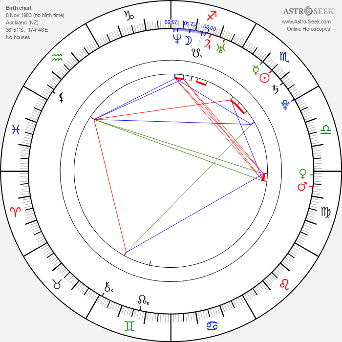 Chris Rankin - Astrology Natal Birth Chart