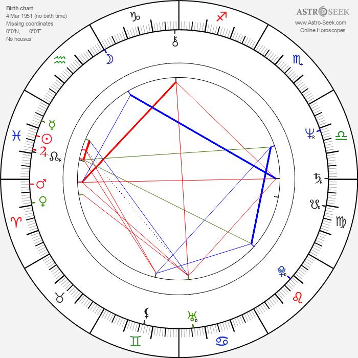 Chris Rea - Astrology Natal Birth Chart