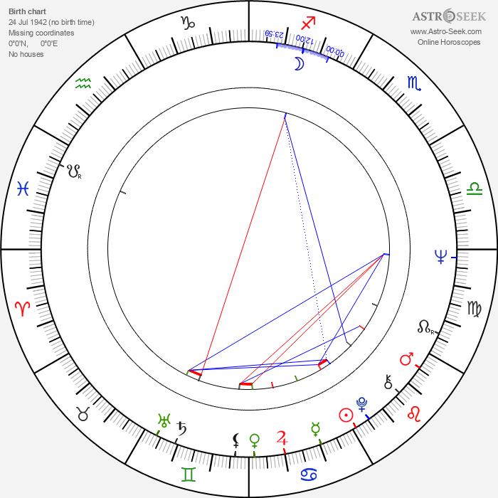 Chris Sarandon - Astrology Natal Birth Chart