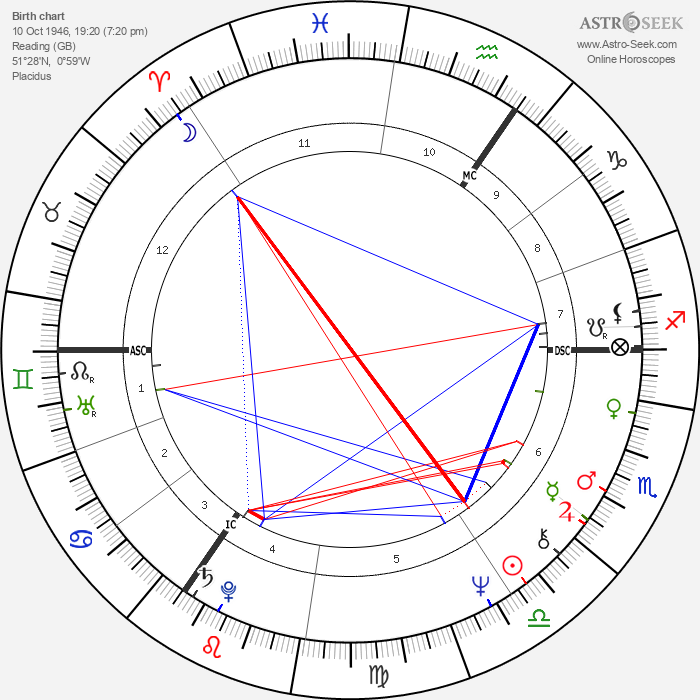 Chris Tarrant - Astrology Natal Birth Chart