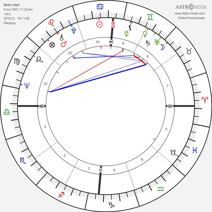 Chris Turner - Astrology Natal Birth Chart