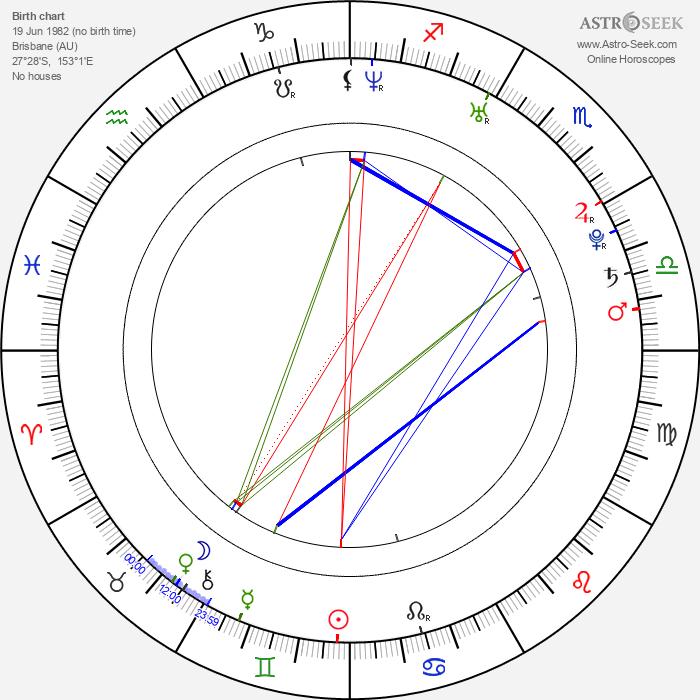 Chris Vermeulen - Astrology Natal Birth Chart