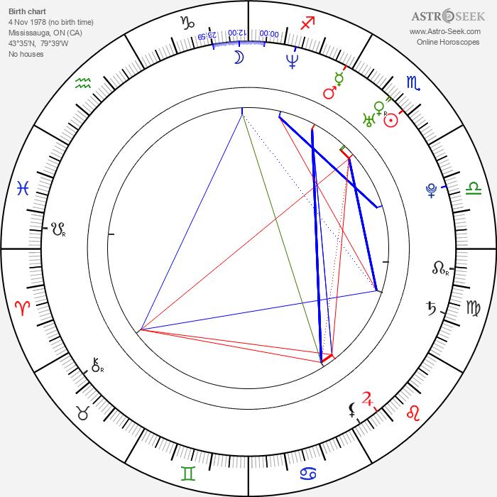 Chris Violette - Astrology Natal Birth Chart
