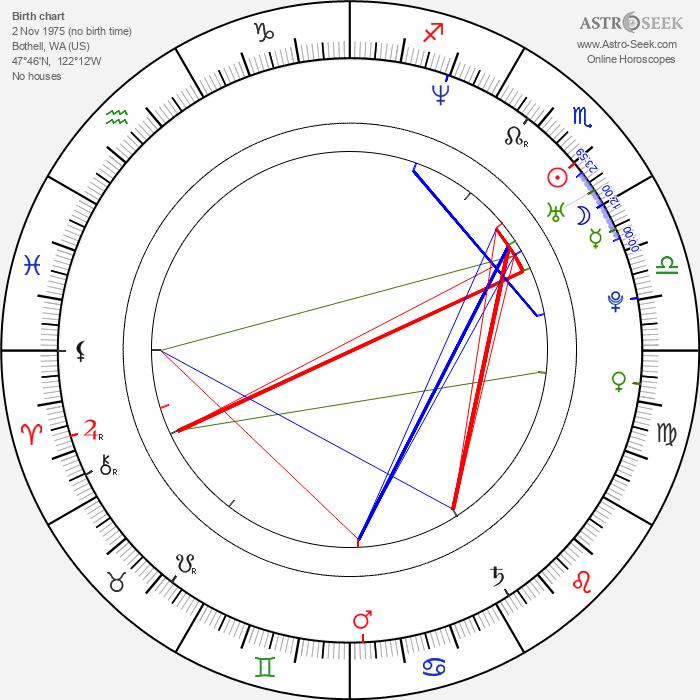Chris Walla - Astrology Natal Birth Chart