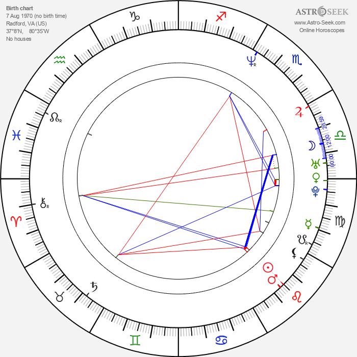 Chris Warner - Astrology Natal Birth Chart