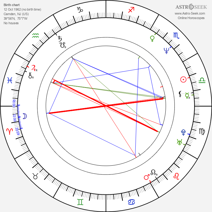 Chrisanne Eastwood - Astrology Natal Birth Chart