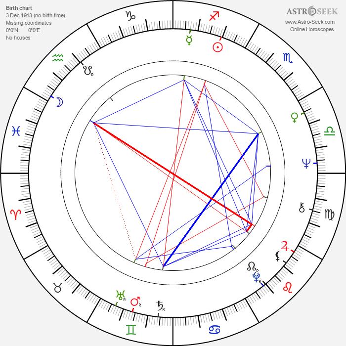 Christa Linder - Astrology Natal Birth Chart
