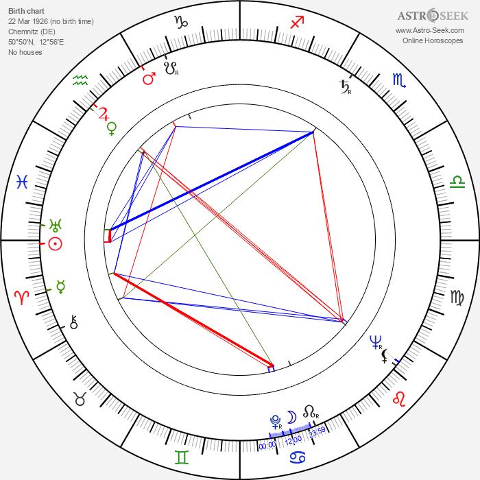 Christa Löser - Astrology Natal Birth Chart