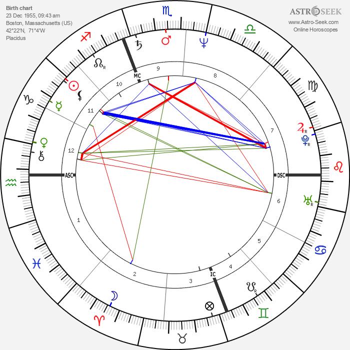 Christa Worthington - Astrology Natal Birth Chart