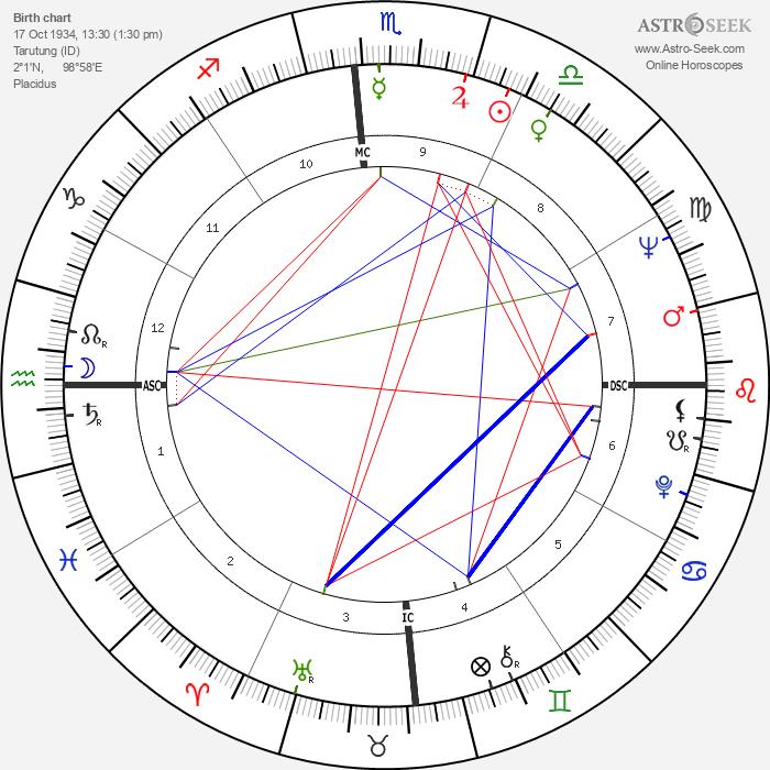 Christa Wuliger-Shubert - Astrology Natal Birth Chart