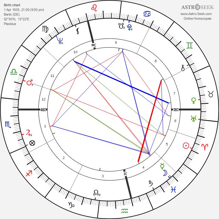 Christel Schoeder - Astrology Natal Birth Chart