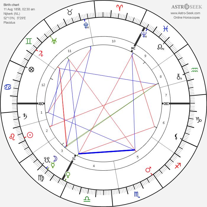 Christiaan Eijkman - Astrology Natal Birth Chart