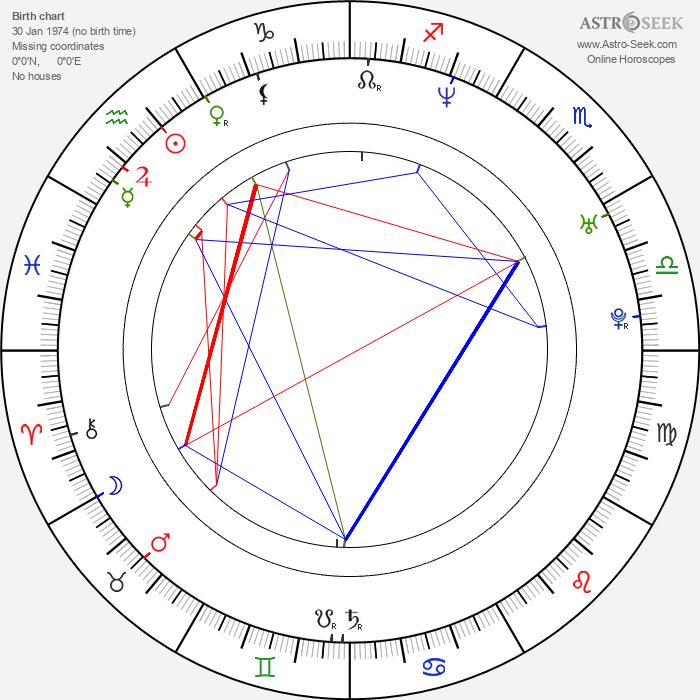 Christian Bale - Astrology Natal Birth Chart
