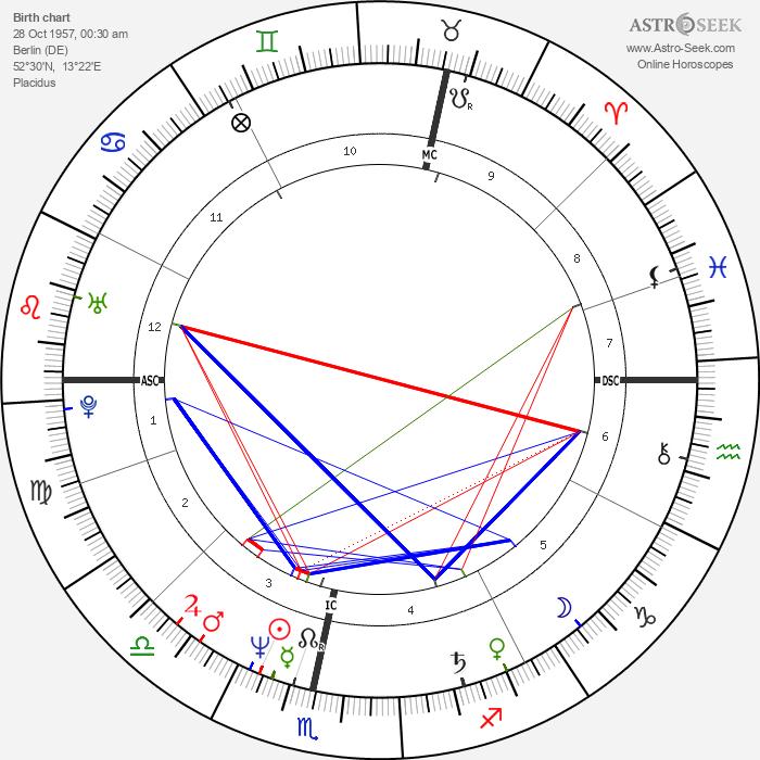 Christian Berkel - Astrology Natal Birth Chart