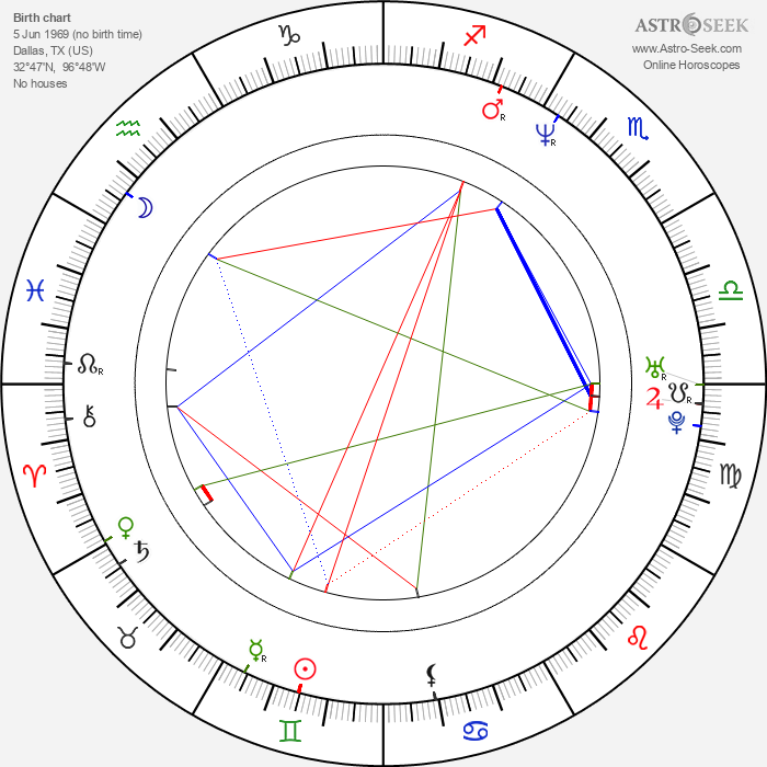 Christian Boeving - Astrology Natal Birth Chart