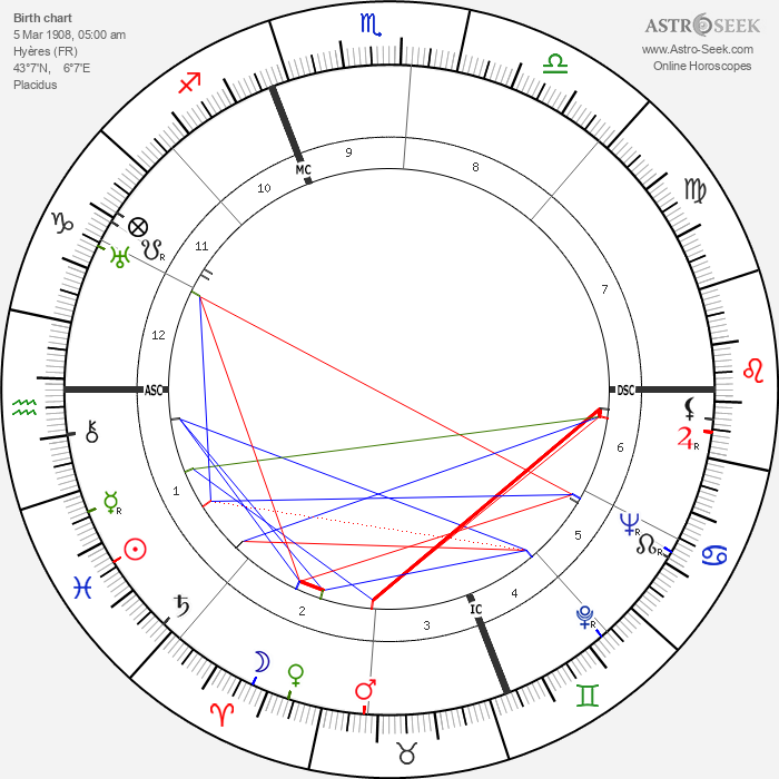 Christian Boussus - Astrology Natal Birth Chart