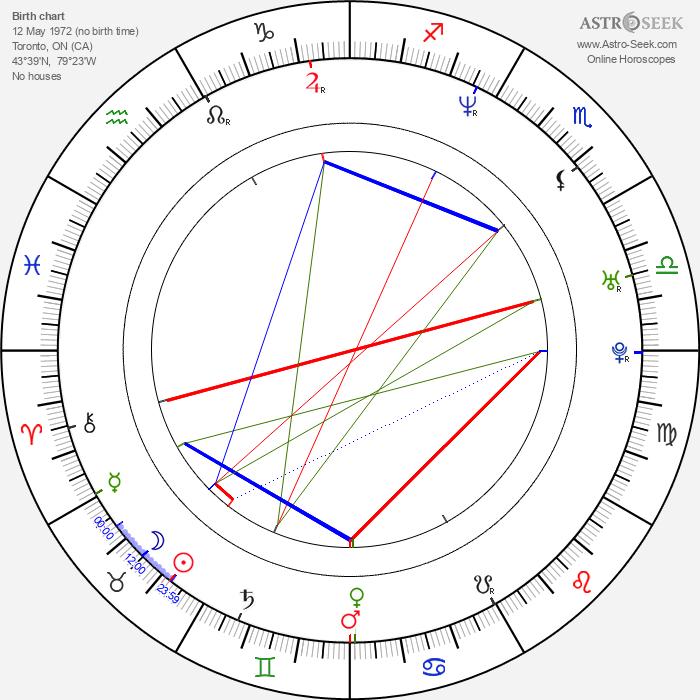 Christian Campbell - Astrology Natal Birth Chart