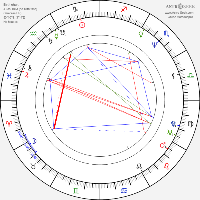Christian Carion - Astrology Natal Birth Chart