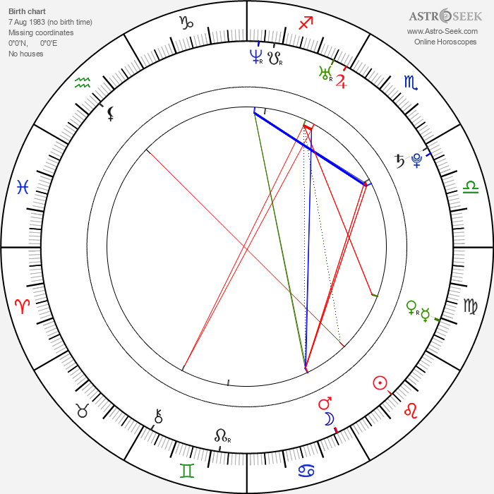 Christian Chávez - Astrology Natal Birth Chart