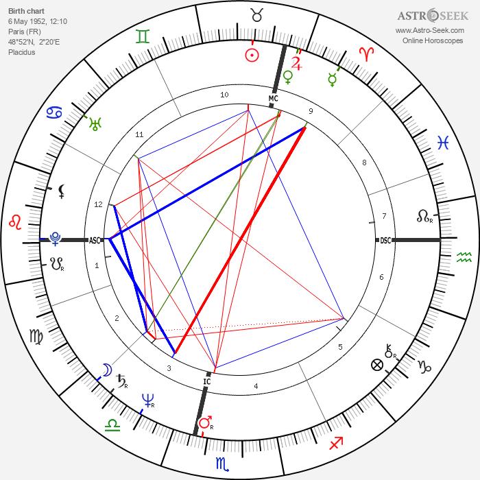 Christian Clavier - Astrology Natal Birth Chart
