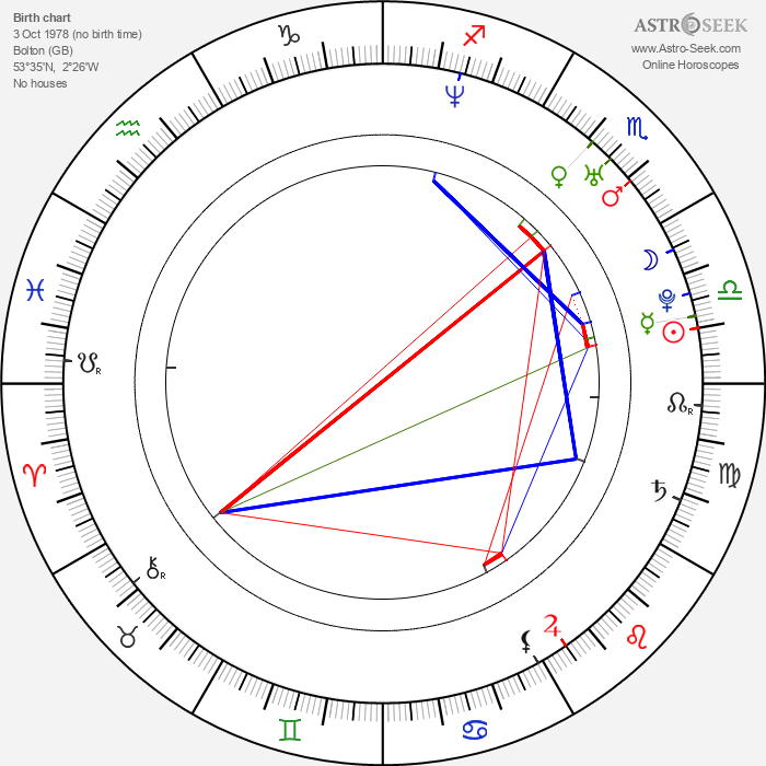 Christian Coulson - Astrology Natal Birth Chart