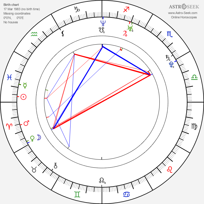 Christian Cousins - Astrology Natal Birth Chart