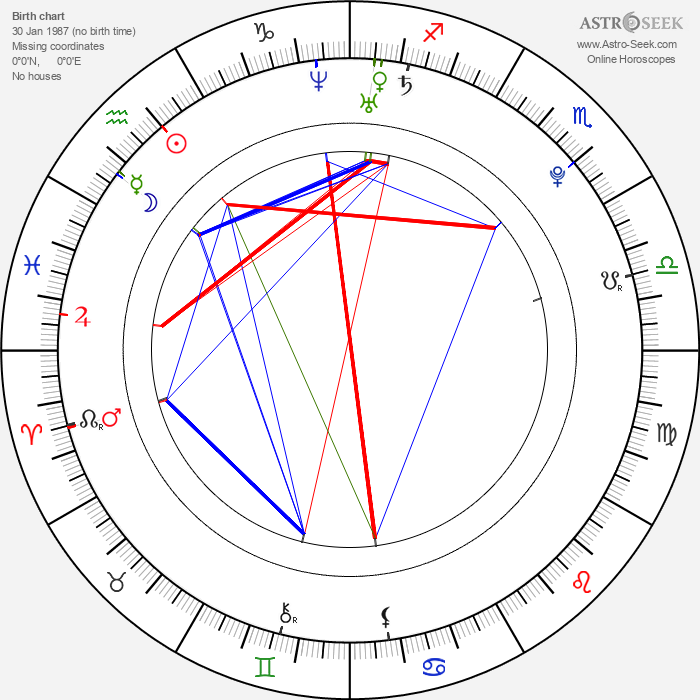 Christian Culkin - Astrology Natal Birth Chart