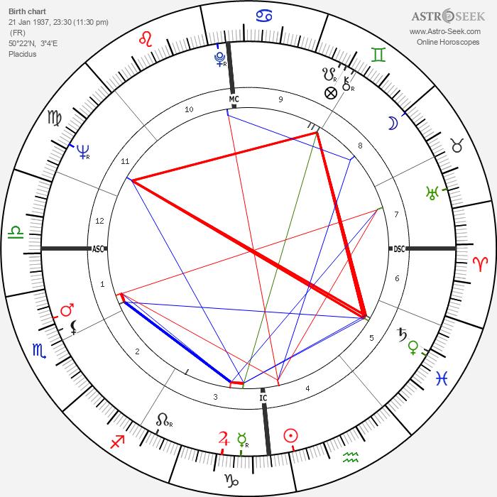 Christian de Chalonge - Astrology Natal Birth Chart