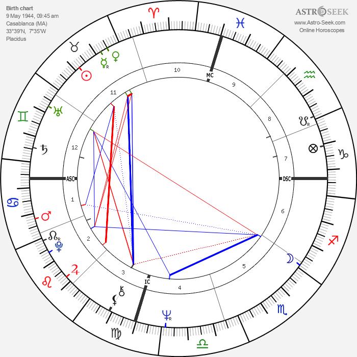 Christian de Portzamparc - Astrology Natal Birth Chart