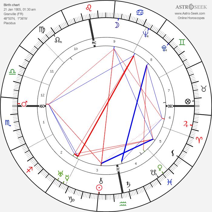 Christian Dior - Astrology Natal Birth Chart