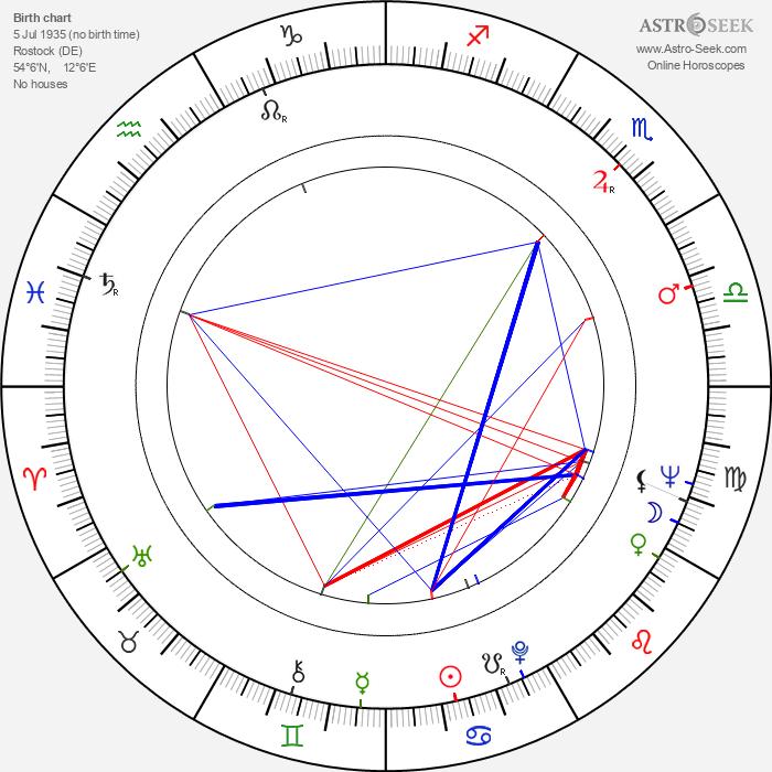 Christian Doermer - Astrology Natal Birth Chart