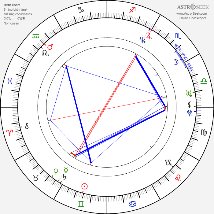 Christian Dyekjær - Astrology Natal Birth Chart