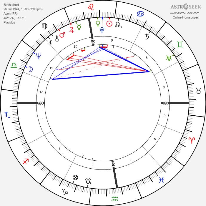 Christian Fechner - Astrology Natal Birth Chart