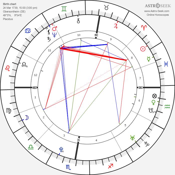 Christian Friedrich Daniel Schubart - Astrology Natal Birth Chart