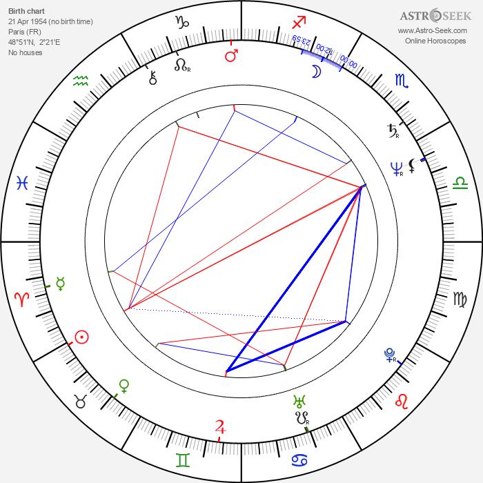Christian Gazio - Astrology Natal Birth Chart